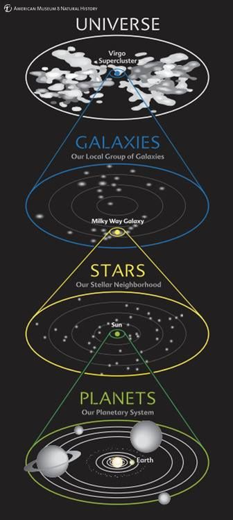 This Diagram Shows Our Cosmic Address At A Glance We See Our Planetary System Around The Sun Our Stellar Neigh Planetary System Space And Astronomy Astronomy