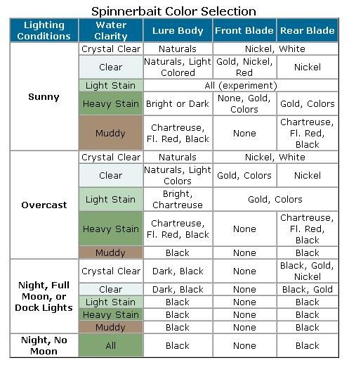 Fishing lure color selection chart google search trout for Bass fishing rod selection guide