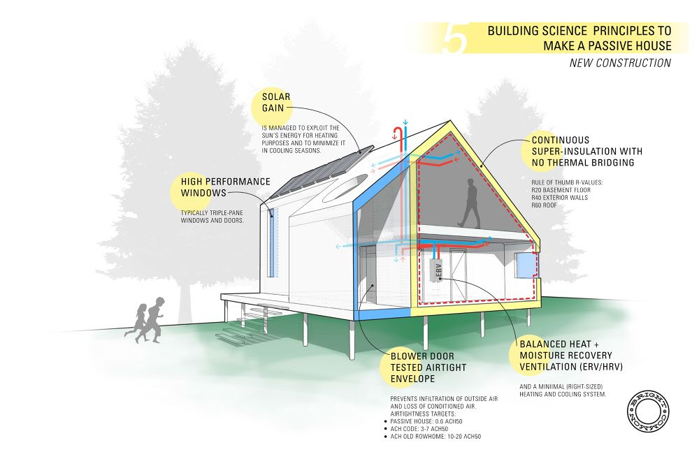 Principles To Make A Passive House By Bright Common Passive House Passive Solar Homes Building Concept