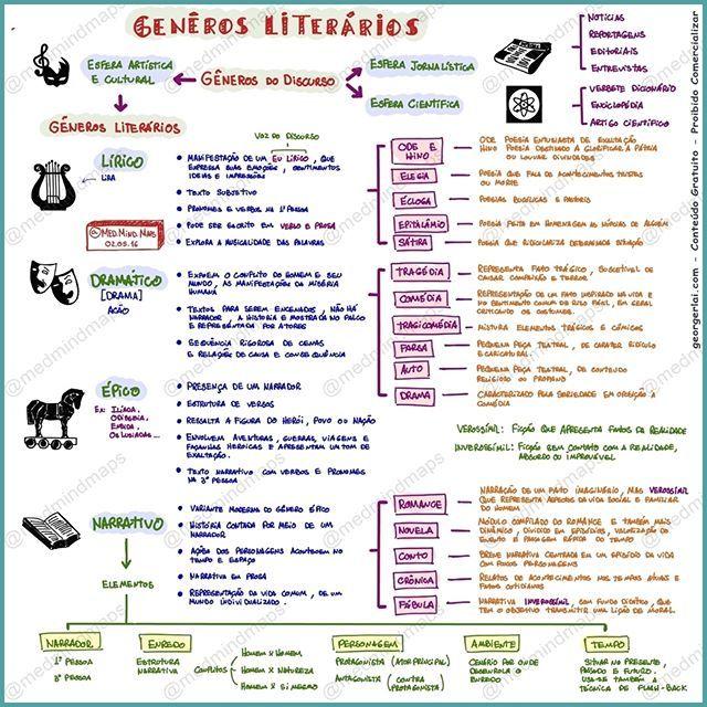Portugues Generos Literarios Generos Literarios Mind Maps