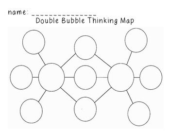 graphic relating to Bubble Map Printable called Double Bubble Map Pondering Map Instructor Templates