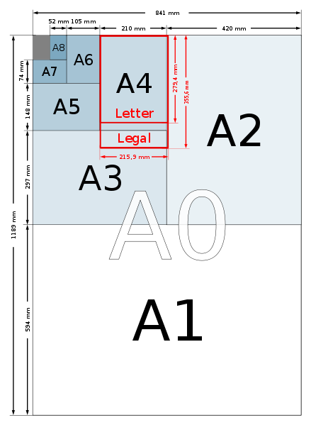 A Size Chart Illustrating The Iso A Series And A Comparison With