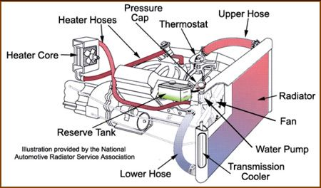 Cooling System Diagram Automotive Mechanic Car Mechanic