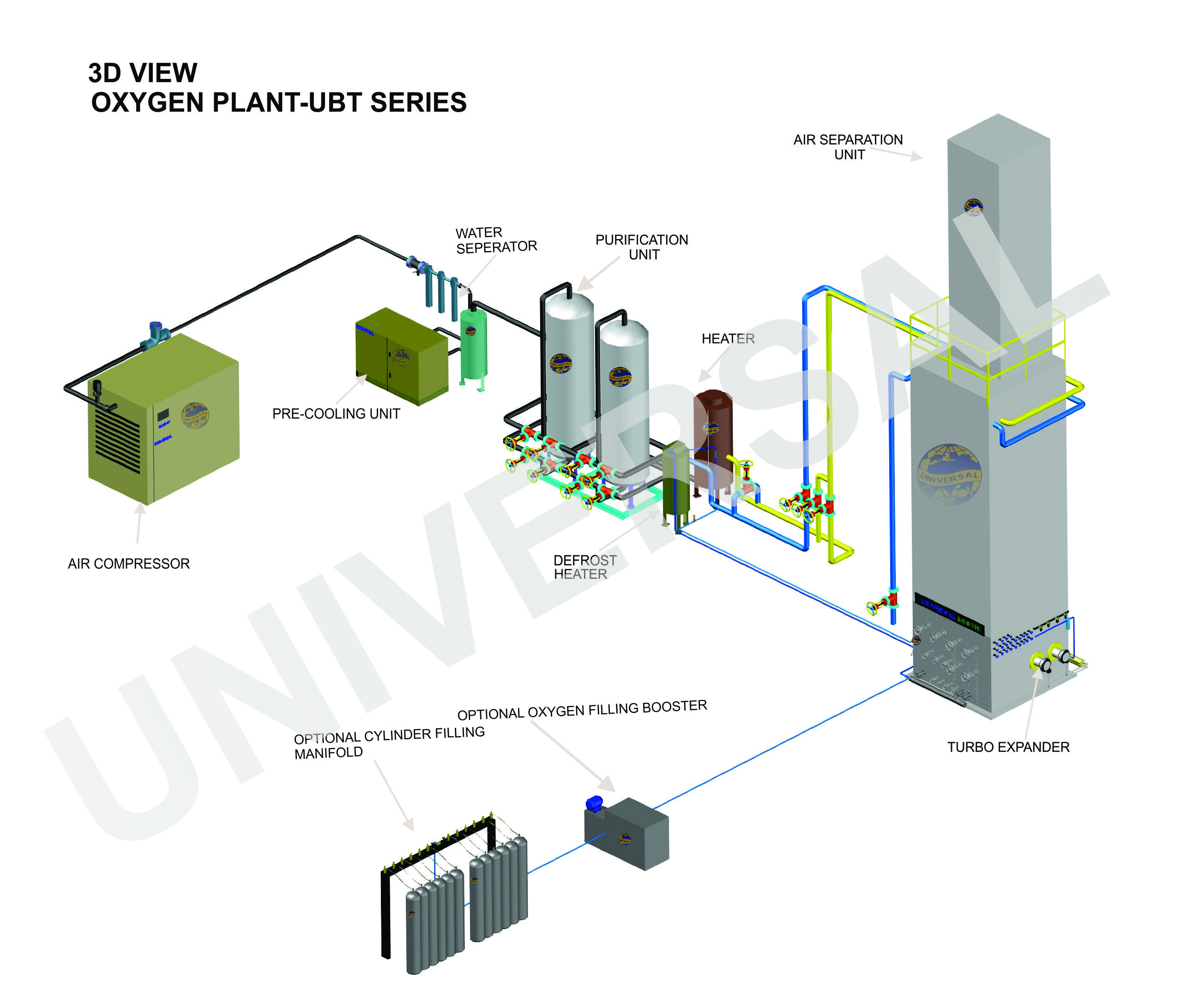 Oxygen And Nitrogen Gas Can Be Generated With Simple Gas Plant But