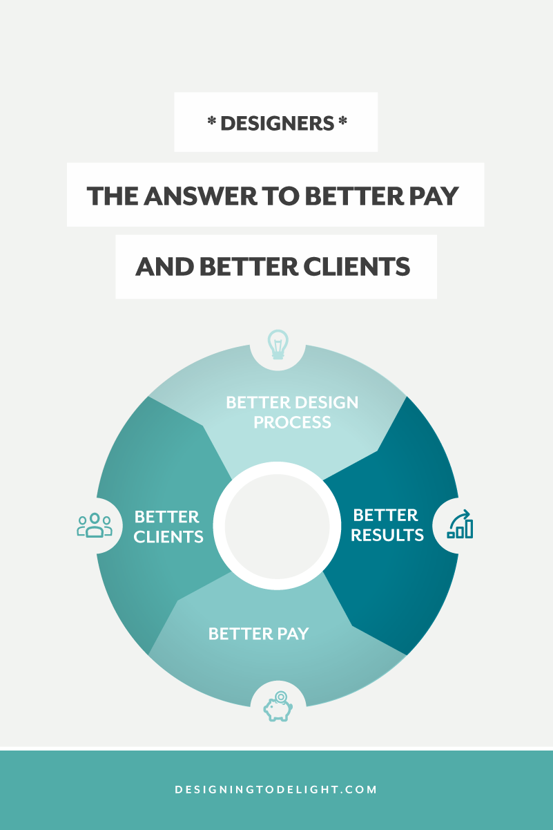Swell The Answer To Better Pay And Better Clients Its Not Better Interior Design Ideas Clesiryabchikinfo