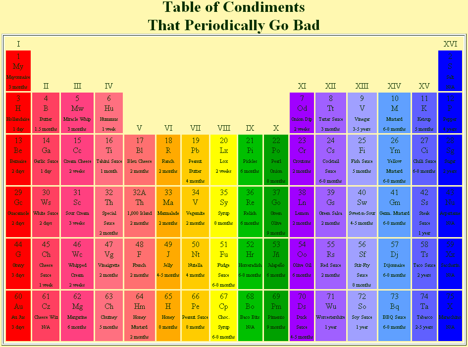 Table Of Condiments That Periodically Go Bad  Food    Food