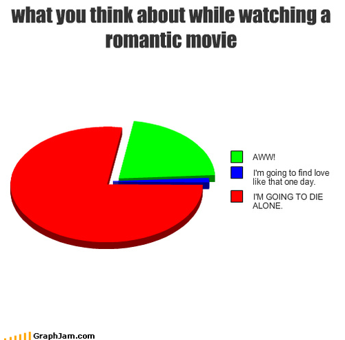 This is why I rarely watch romantic comedies these days.