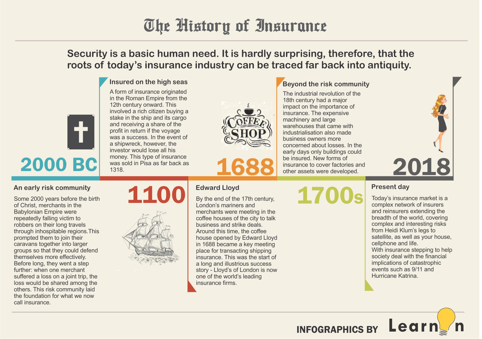 Quick Visual Summary Of The History Of Insurance Great Study Aid