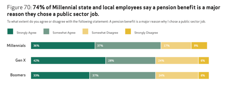State and Local Employees Views on Their Jobs, Pay and
