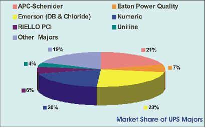 Ups Marketshare Power Ups Marketing