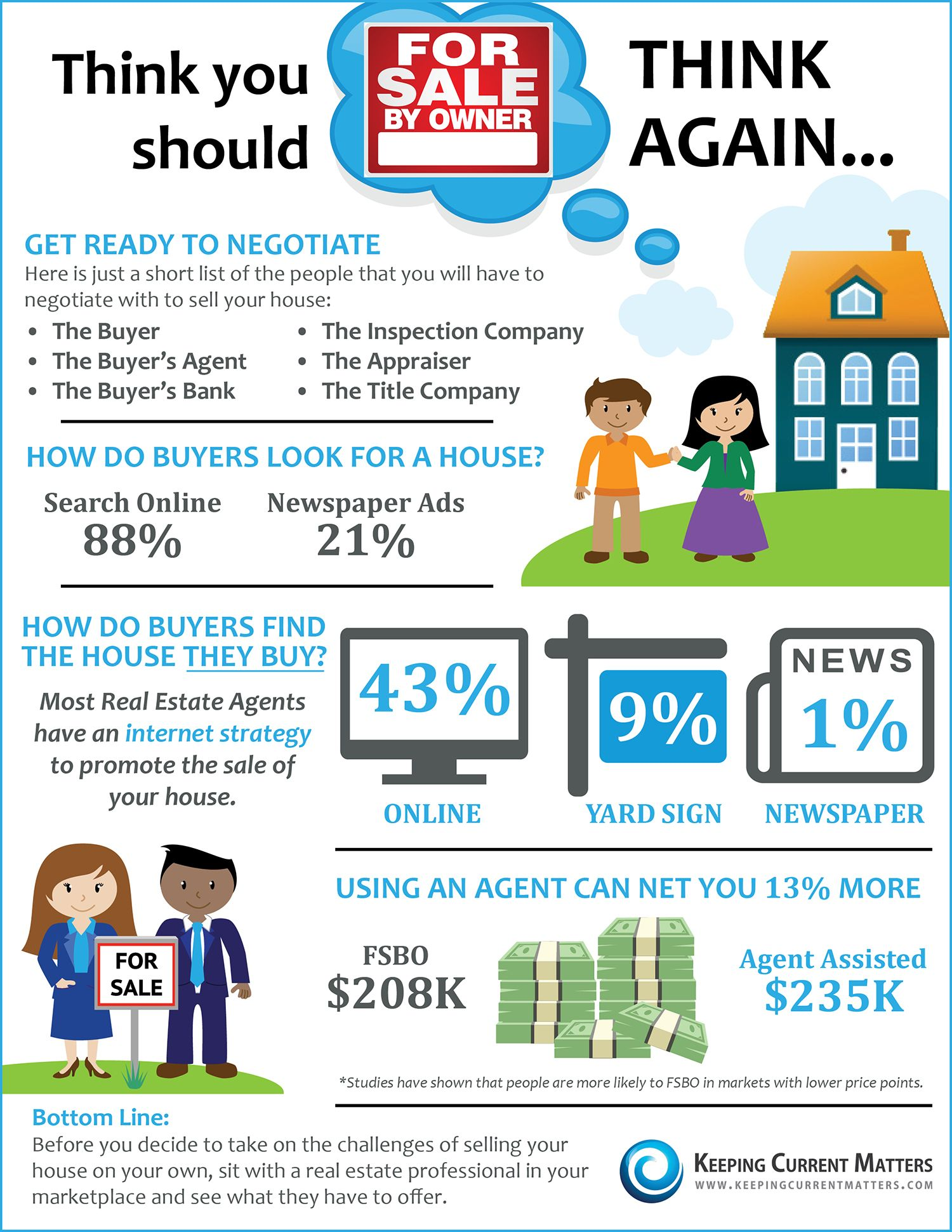 Think You Should Fsbo Think Again Infographic Real Estate