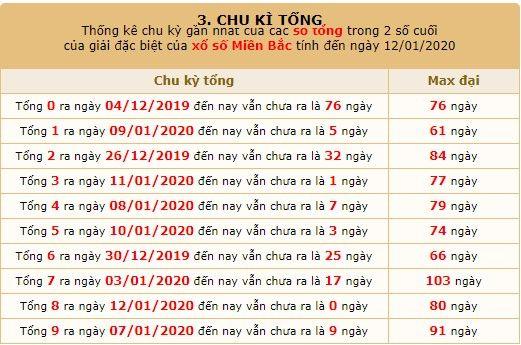 chu kỳ tổng giải đặc biệt xsmb 14-01-2020