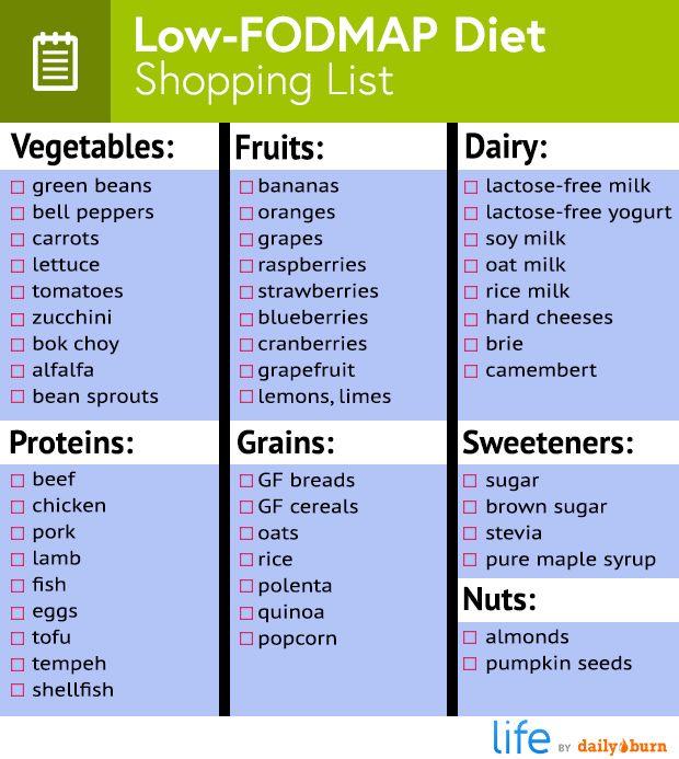 fodmap elimination diet lactose free milk