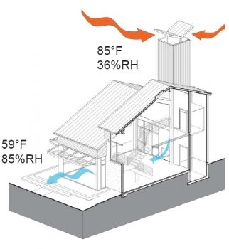 Modern wind tower. Cold air falls as hot air is excavated.