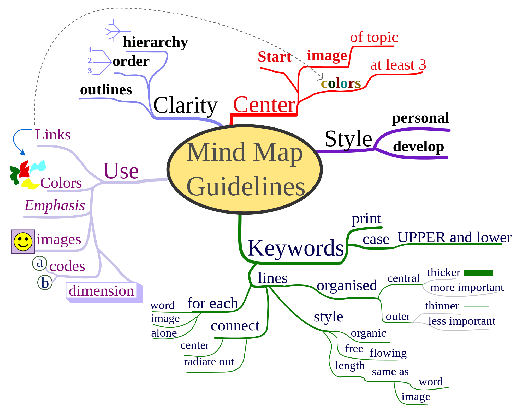 2000px MindMapGuidlines Svg Life By Design Bliss Living