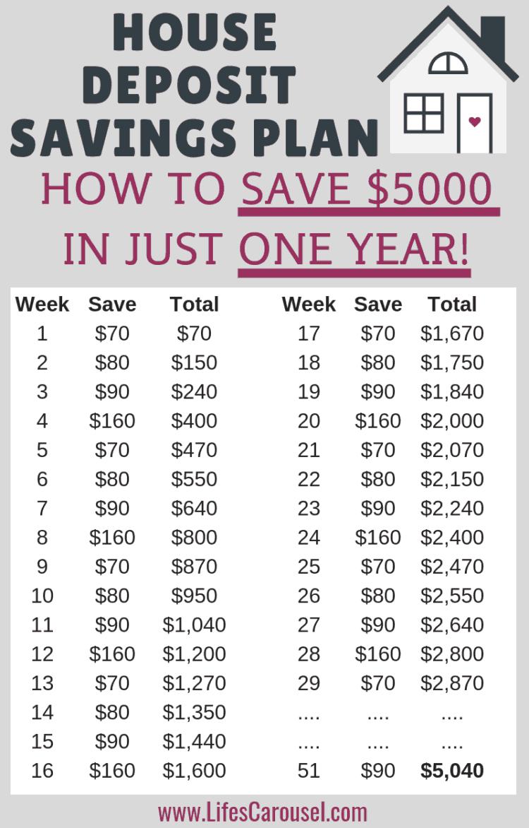 Easy 5 000 House Deposit Savings Plan Save For Your Future In 2020 Money Saving Strategies Saving Money Budget Money Plan