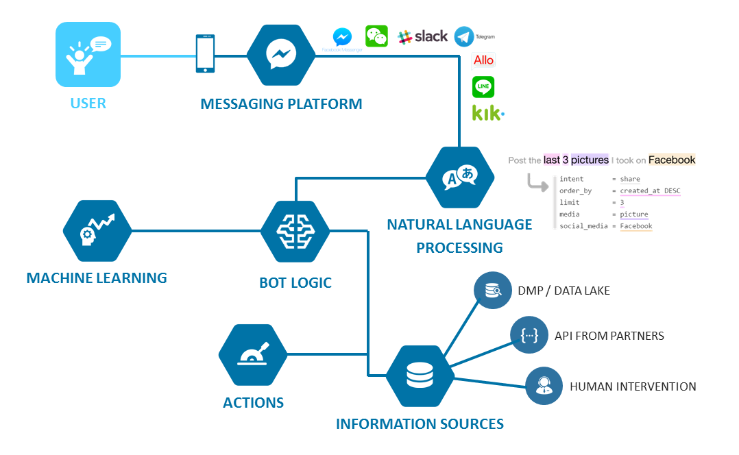 Tech Stack Used By Website