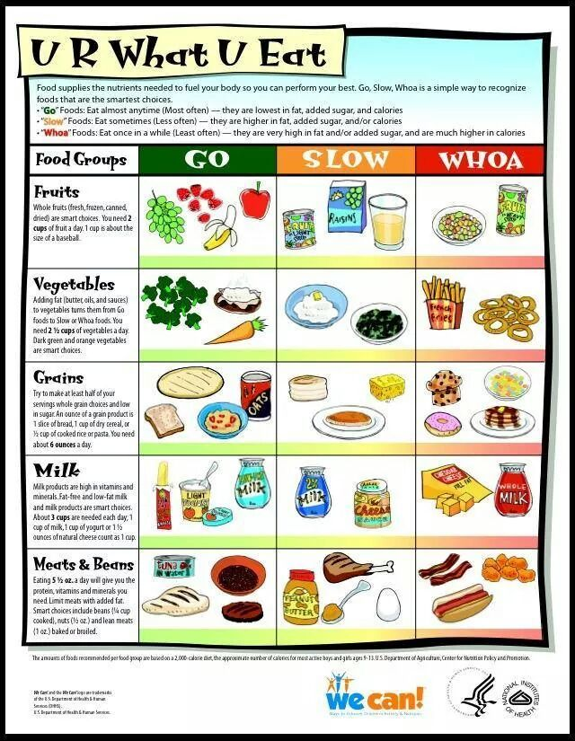 You are what you eat. Nutrition activities, Kids