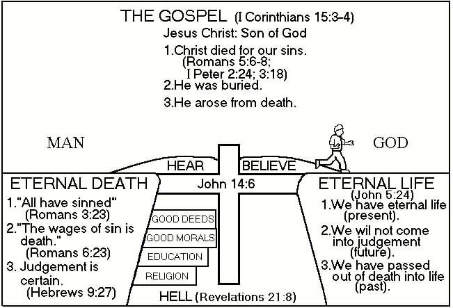 Related Image Sunday School Pinterest Diagram Bible And Verses