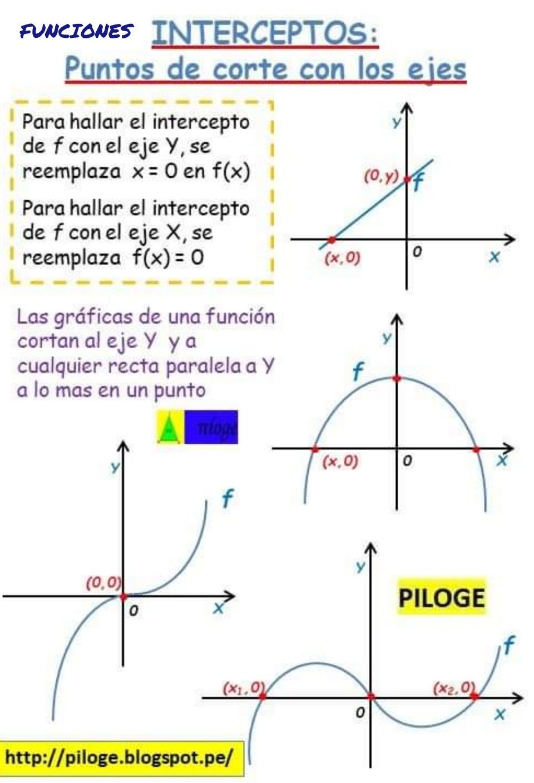 Pin By Piloge Matematica On Aritmética Algebra Chart Line Chart