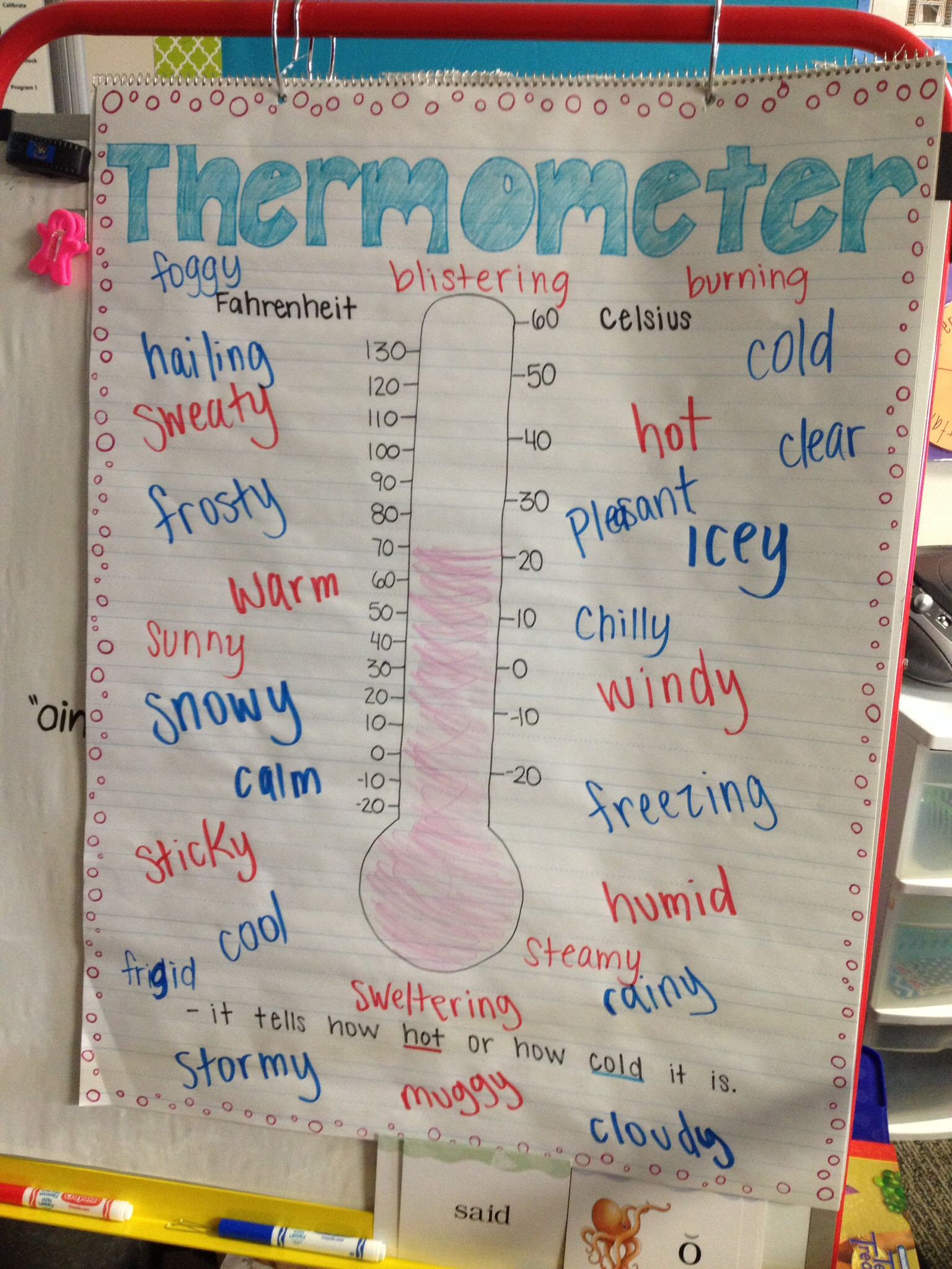 thermometer anchor chart good descriptive words classroom ideas science classroom 2nd. Black Bedroom Furniture Sets. Home Design Ideas