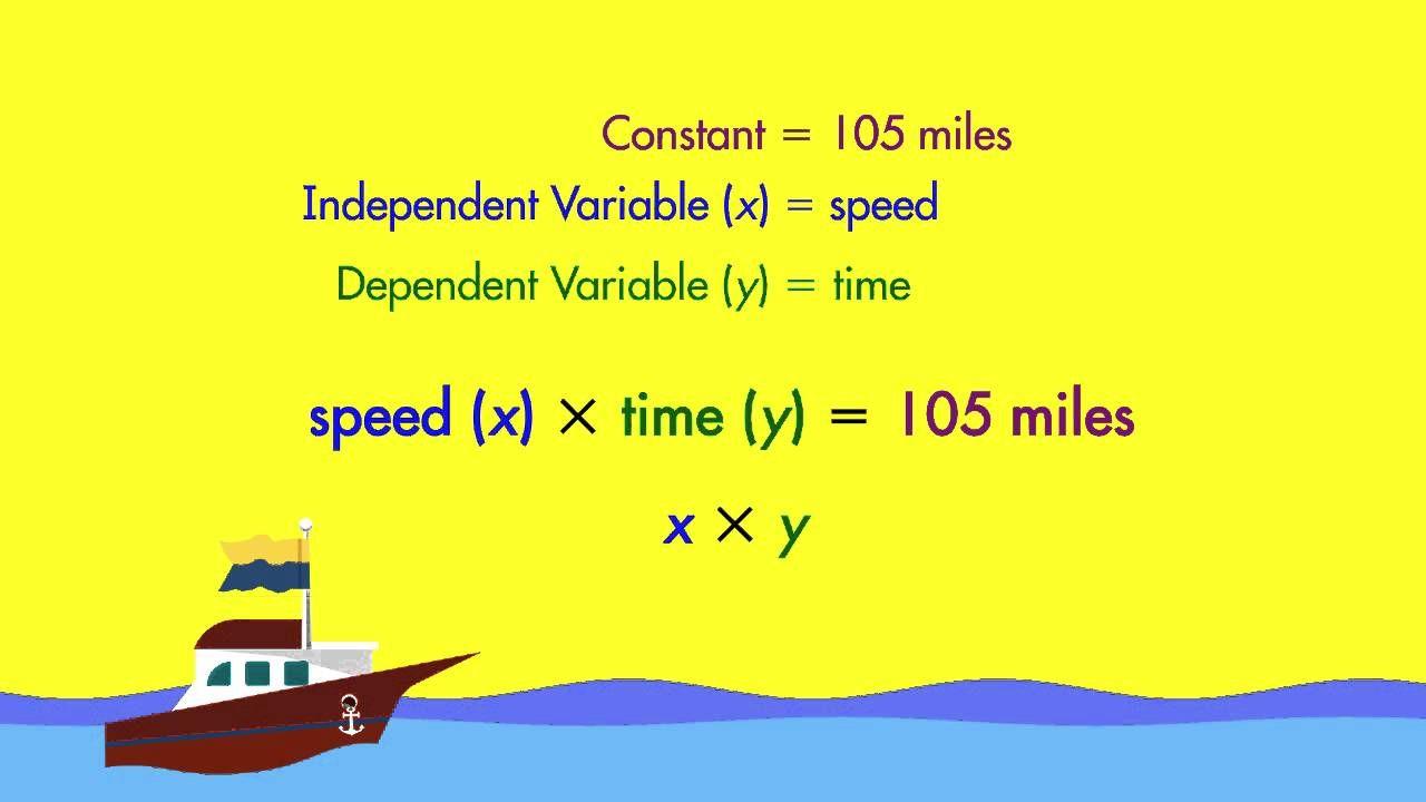 Spectrum Math Tutor Dependent And Independent Variables Math Tutor Math Workbook Math [ 720 x 1280 Pixel ]