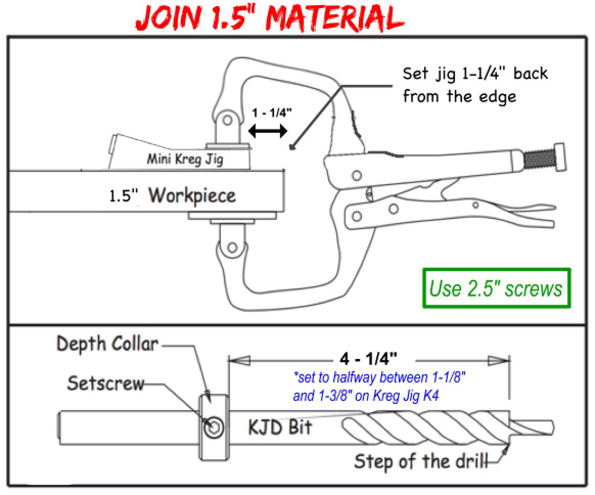 Use Kreg Jig Mini to join 1 5