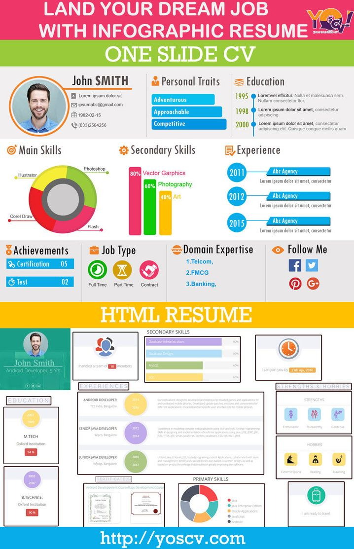 build a stunning infographic resume online at yoscv that helps you to land your dream job