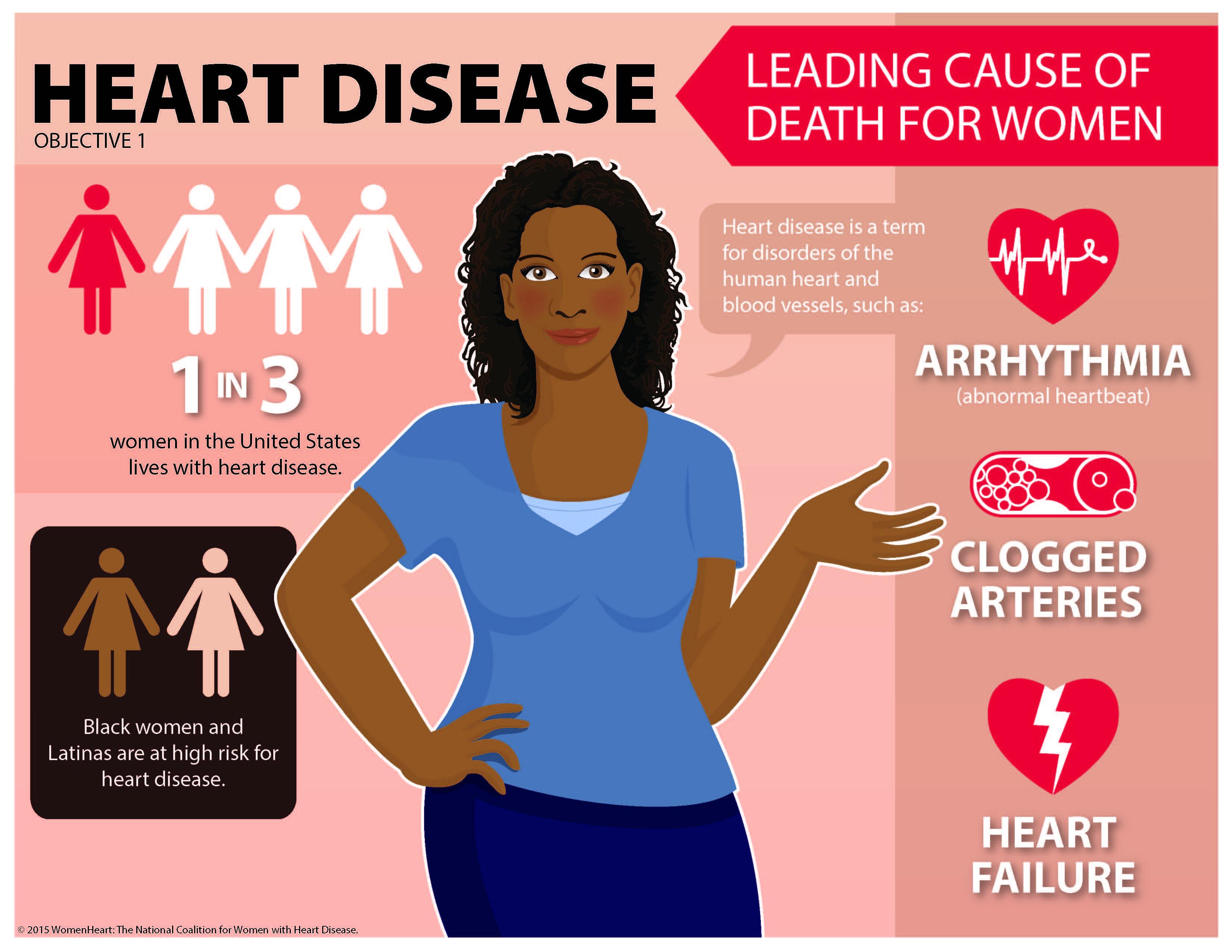 Heart disease risk factors in women Heart disease