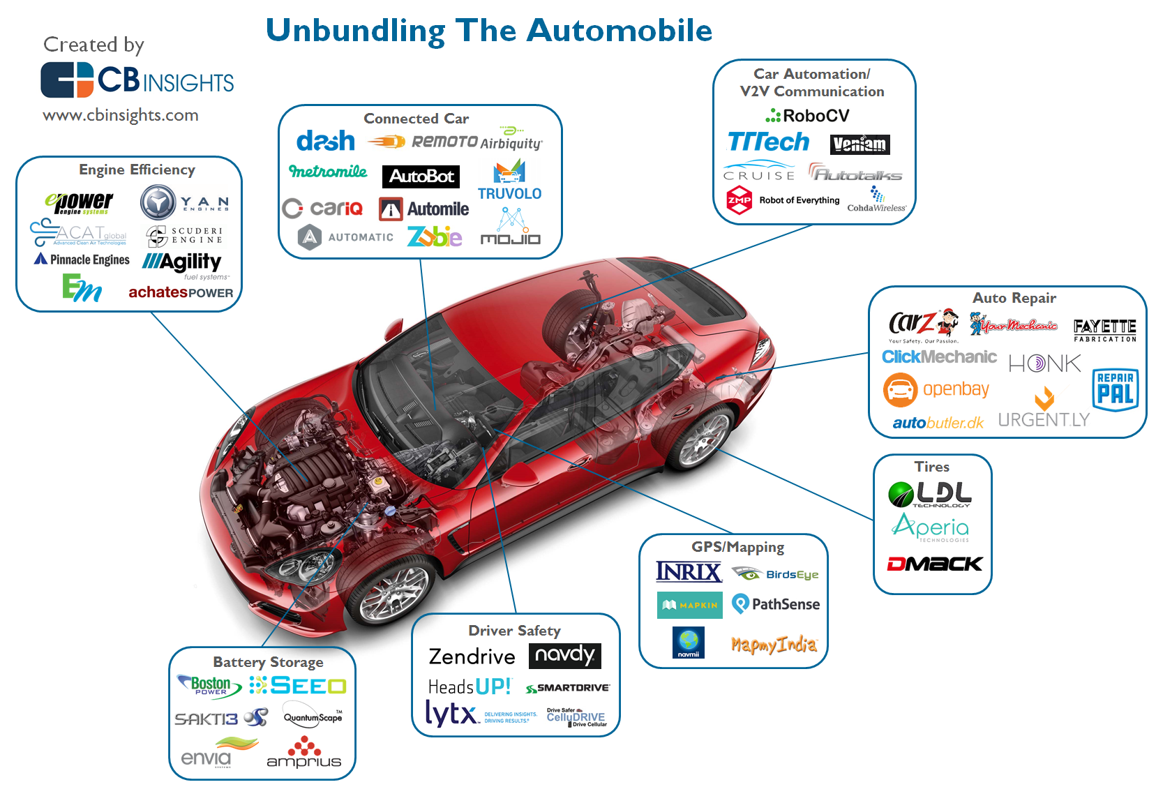 Who S Disrupting The Automobile Infographic Automobile Industry Automotive Industry Car