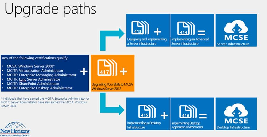 Microsoft Certification Upgrade Paths Certification Microsoft