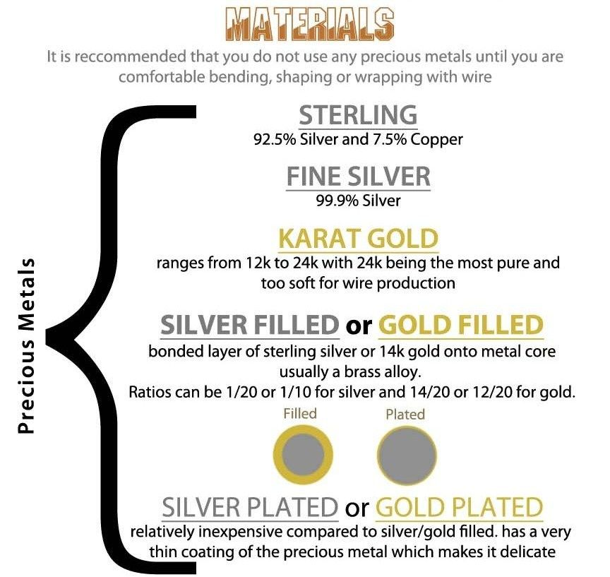 DIY Compete Guide to Jewelry Wire Infographic from House of Gems. I ...