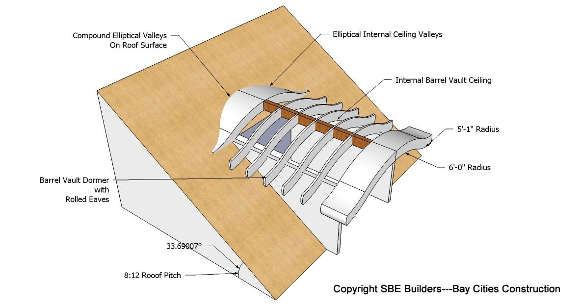 Roof Framing Geometry Eyebrow Barrel Roof Dormer Structural Design Roof Truss Design Roof Dormer Roof