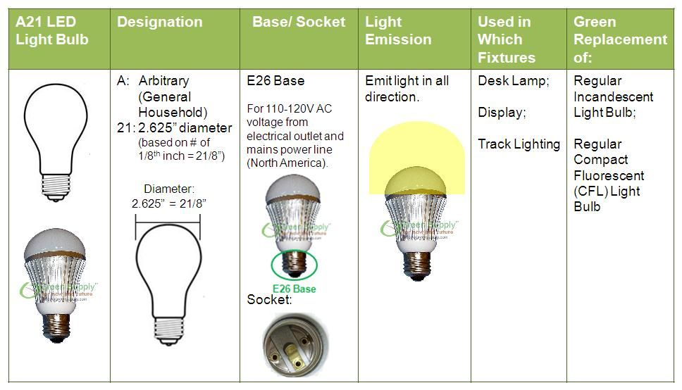 Led Lights And Bulbs New Zealand Lighting Goodsteps Limited Energy Saving Bulbs Led Lights Bulb