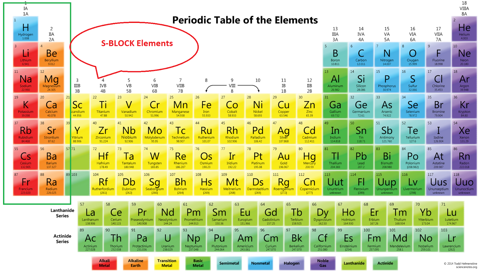 S block elements alkali alkaline earth metals explained s block elements alkali alkaline earth metals explained chemhow urtaz Gallery