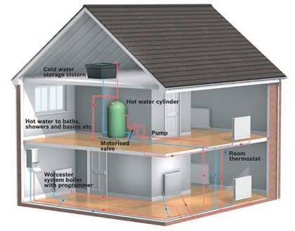 Central Heat Google Search Types Of Boiler Heating Systems Floor Heating Systems