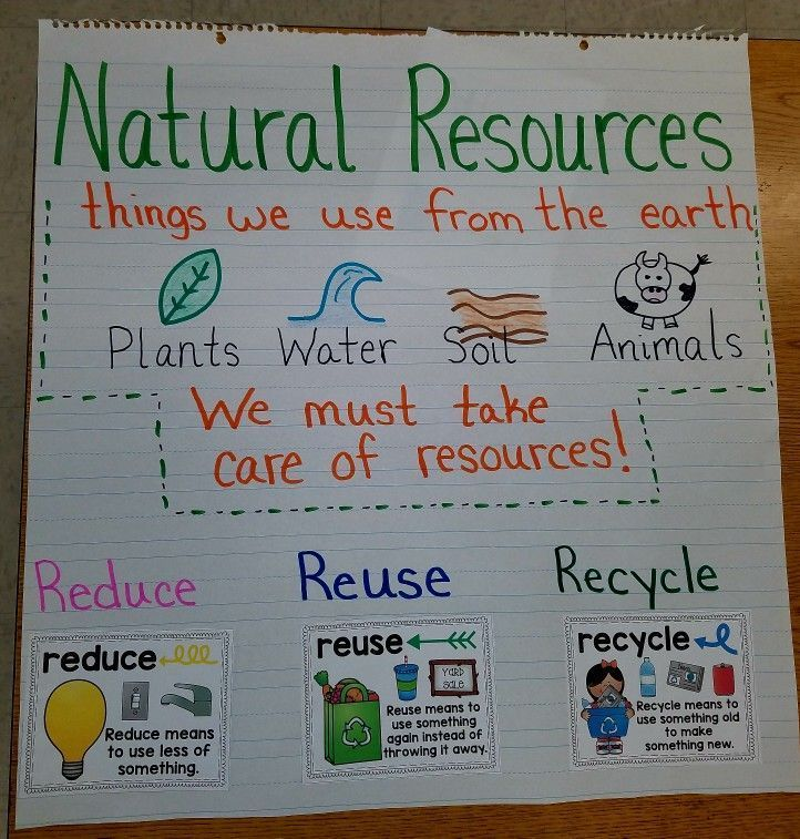 Anchor chart to introduce natural resources. Discuss how