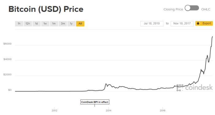 Bitcoin Price Graph Value