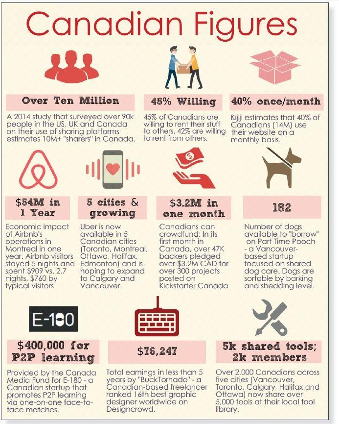 The Sharing Economy With Images Sharing Economy Economy