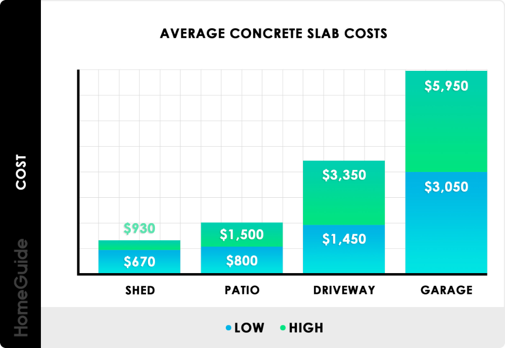 Concrete Slab Cost For Shed Patio Driveway And Garage Chart In 2020 Cost To Pour Concrete Concrete Slab Tile Installation