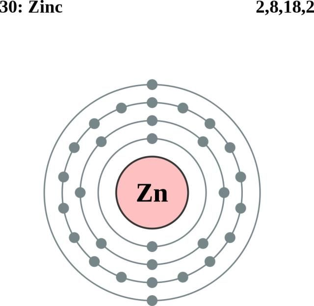 See The Electron Configuration Of Atoms Of The Elements: Zinc Atom