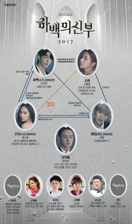 Bride Of The Water God Maps Out Character Relationships In The