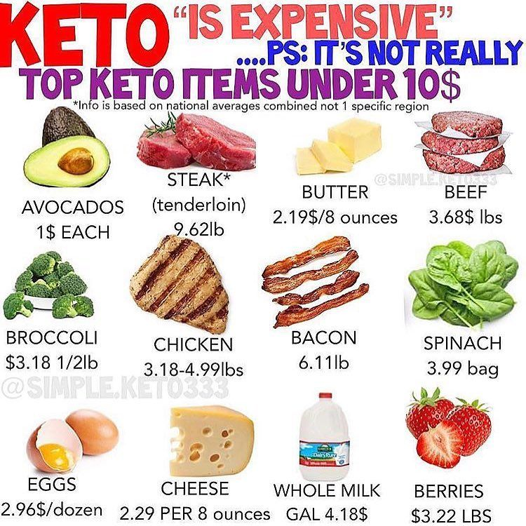 Pin On Keto Info 2