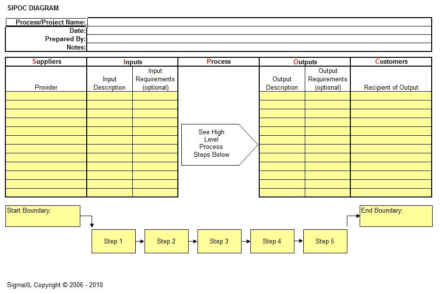 Sipoc Diagram  Work Lean Six Sigma    Diagram And