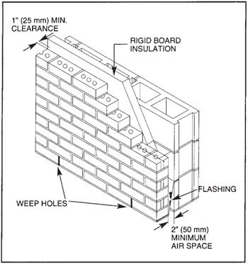 13 5 Brick Veneer Walls With Cmu Backup Ihs