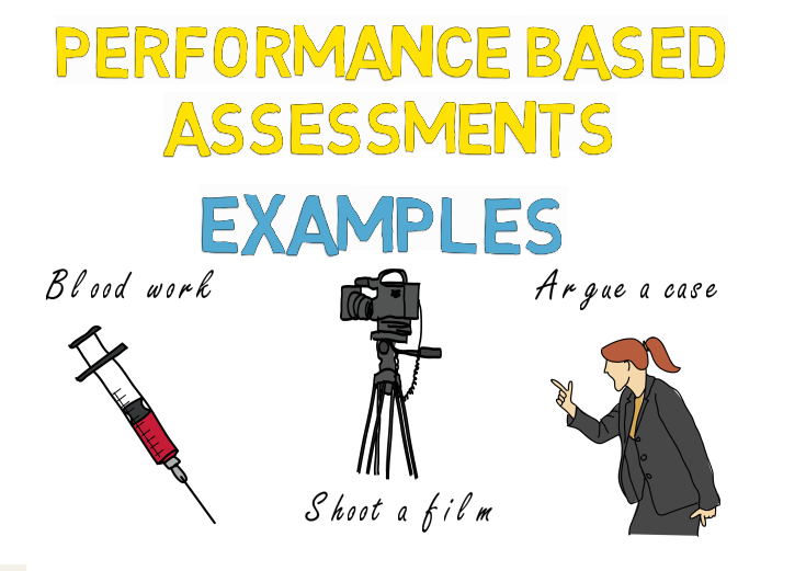 Performance Based Learning Activities Examples Formative Assessment Tools Classroom Assessment Formative Assessment