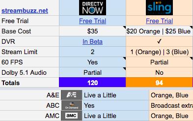 Pin On Tv Cord Cutting Options