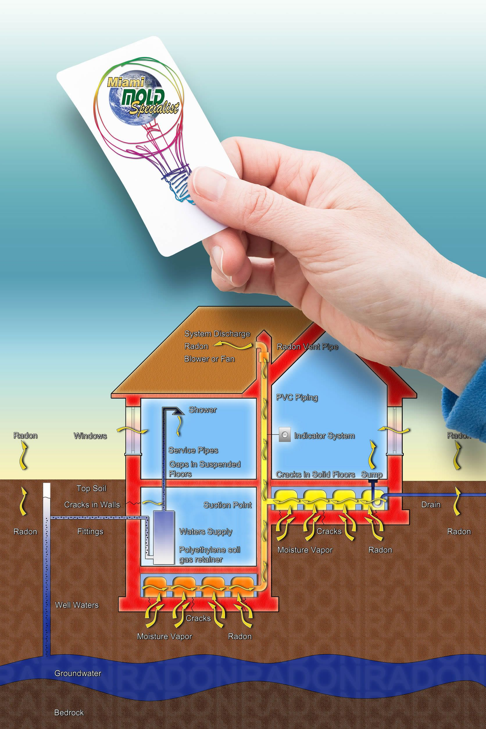 South FL Radon Inspection and Radon Testing Services Now
