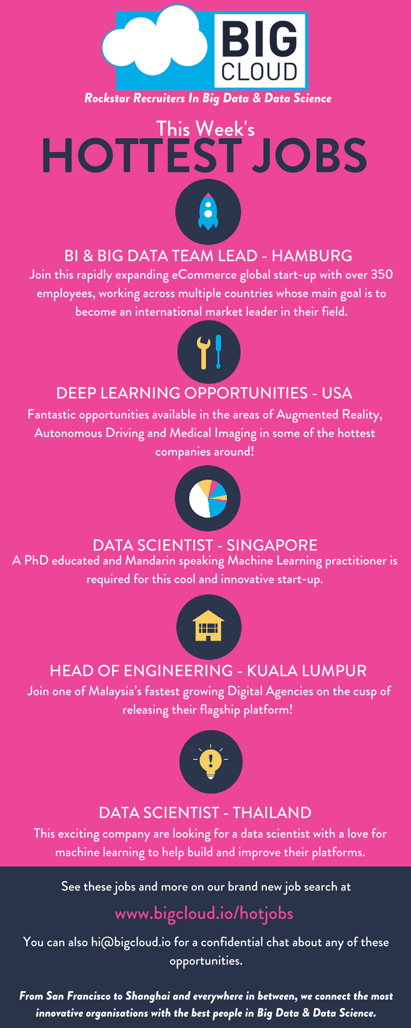 Are You Looking For A New Job In Big Data And Data Science Look No Further We Ve Got The Hottest Jobs Around The Gl Data Science Deep Learning Data Scientist