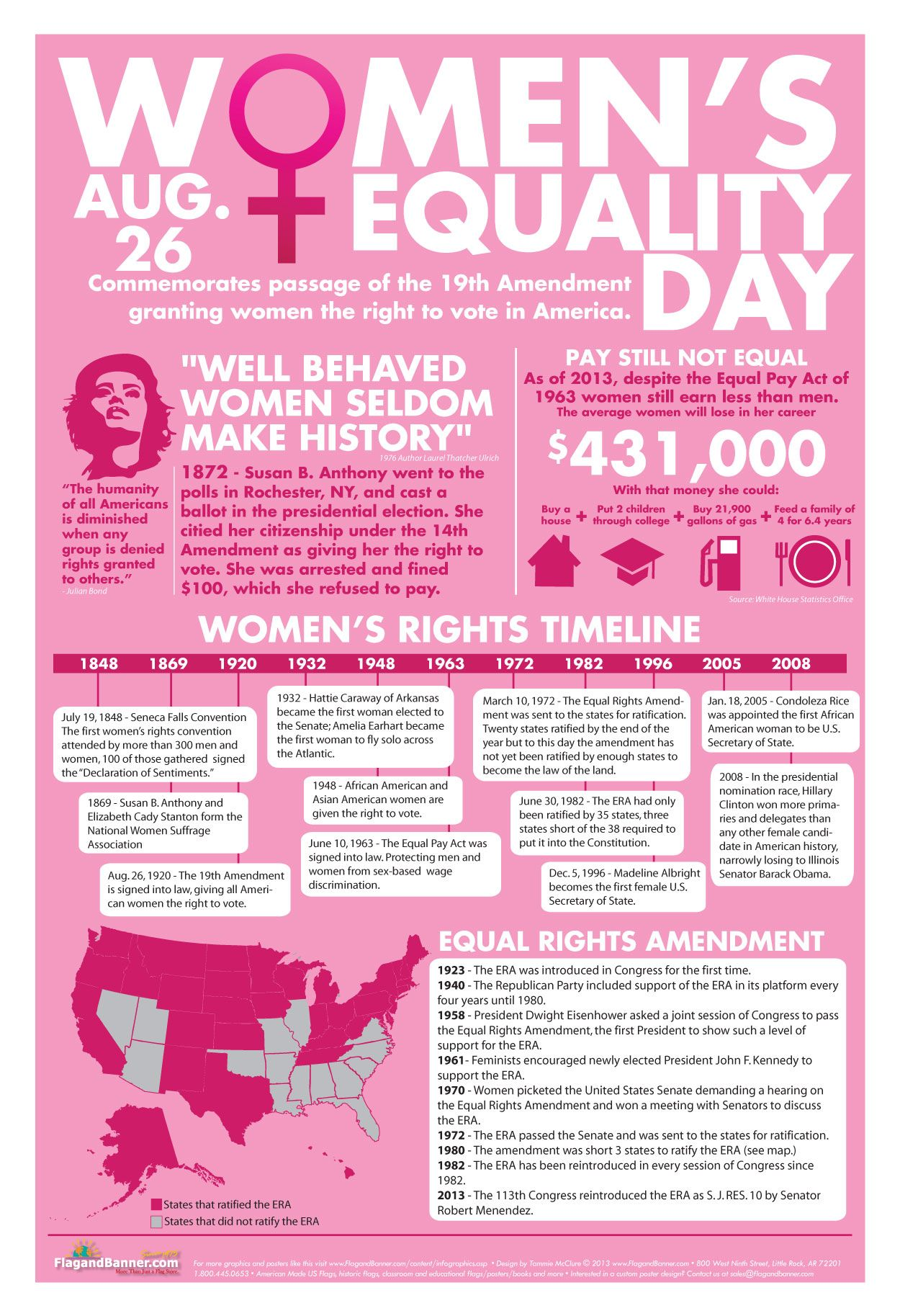 Women's Equality in the United States, quotes, information, facts ...